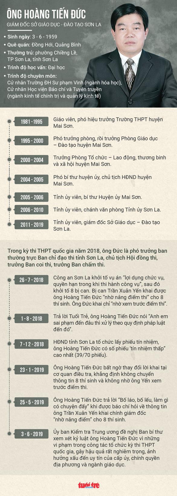 Giám đốc Sở GD-ĐT Sơn La bị cách tất cả chức vụ trong Đảng - Ảnh 2.