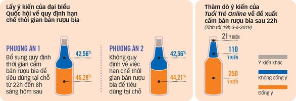 Ý kiến khác nhau quanh dự thảo Luật rượu bia  - Ảnh 2.