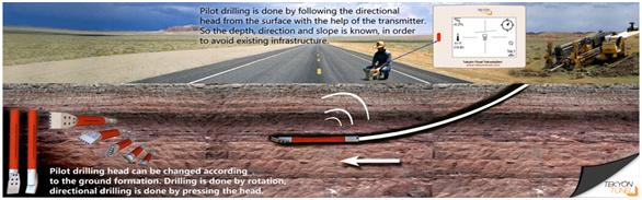 TP.HCM đào đường bằng robot khoan ngầm - Ảnh 1.