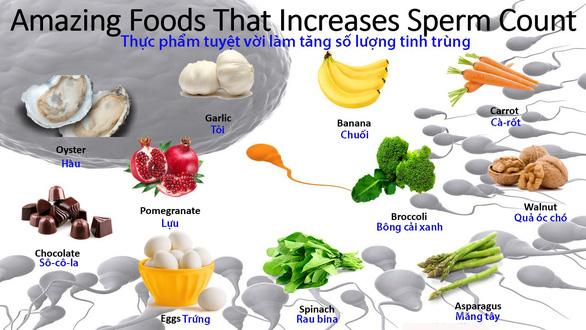Chế độ dinh dưỡng có thể giúp tăng cường khả năng sinh sản ở nam giới - Ảnh 1.