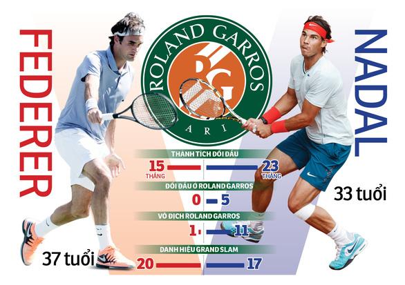 Giải quần vợt Pháp mở rộng (Roland Garros) 2019: Federer sẽ phá vỡ lời nguyền trước Nadal? - Ảnh 1.