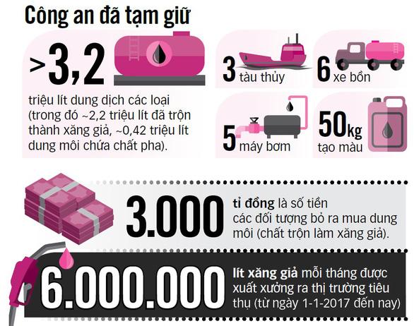 Đại gia Trịnh Sướng tuồn hàng trăm triệu lít xăng giả ra thị trường - Ảnh 3.