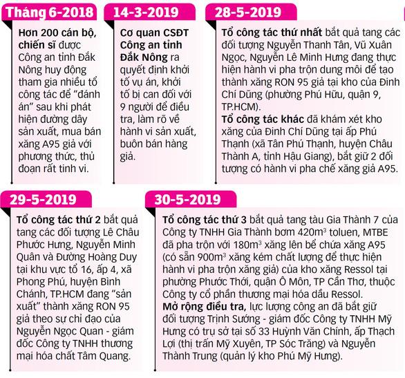 Đại gia Trịnh Sướng tuồn hàng trăm triệu lít xăng giả ra thị trường - Ảnh 5.