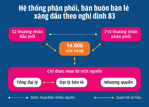0706-he thong phan phoi xang dau-tto