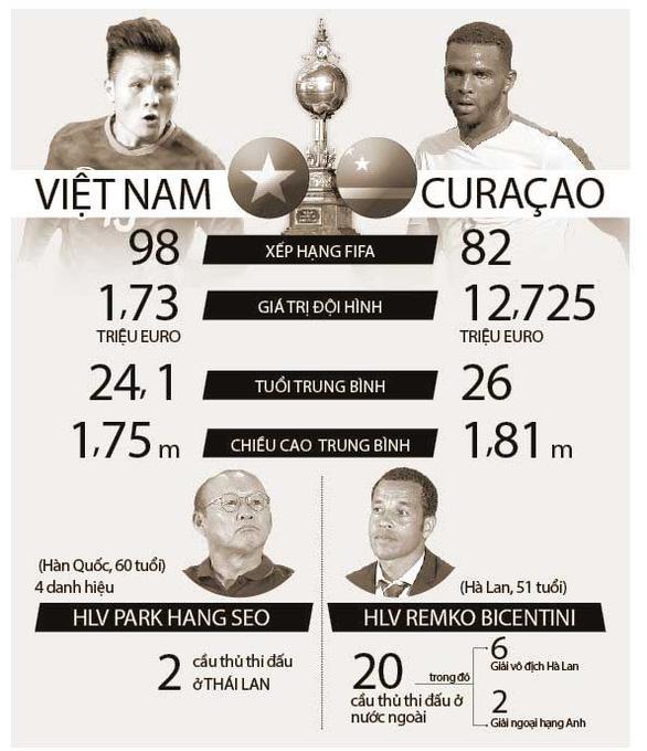 Curaçao: Chúng tôi rất hào hứng đối đầu những cầu thủ tấn công Việt Nam - Ảnh 1.