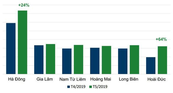 Tin đăng bán bất động sản tăng đều ở tất cả các phân khúc, khu vực - Ảnh 1.