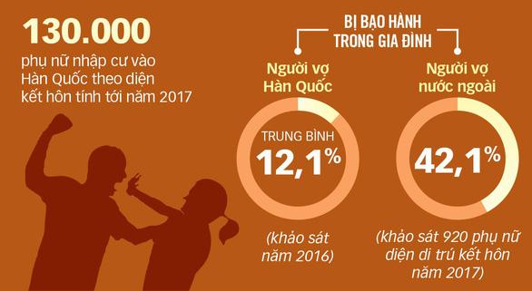Cần bảo vệ cô dâu Việt tốt hơn - Ảnh 2.