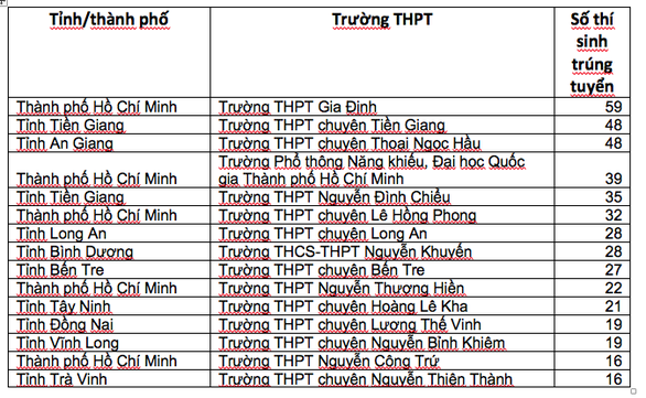 890 thí sinh đầu tiên trúng tuyển vào ĐH Bách khoa TP.HCM năm 2019 - Ảnh 2.