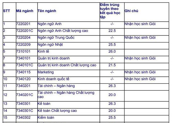 ĐH Mở TP.HCM công bố danh sách hơn 2.400 thí sinh trúng tuyển - Ảnh 2.