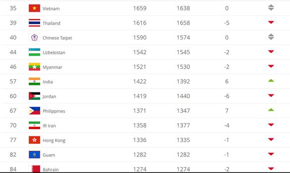 Bảng xếp hạng FIFA: Tuyển nữ VN vượt Thái Lan, trở lại số 1 Đông Nam Á - Ảnh 2.