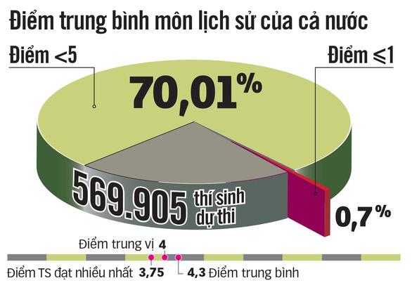 70% bài thi môn lịch sử và tiếng Anh dưới trung bình, vì đâu? - Ảnh 3.
