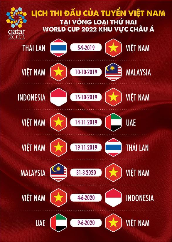 Việt Nam gặp Thái Lan ngay trận ra quân vòng loại thứ hai World Cup 2022 - Ảnh 1.