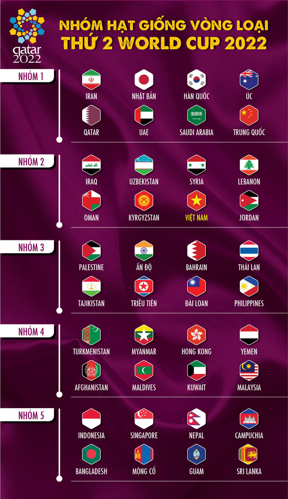 Việt Nam cùng bảng UAE, Thái Lan, Indonesia và Malaysia ở vòng loại thứ 2 World Cup 2022 - Ảnh 9.