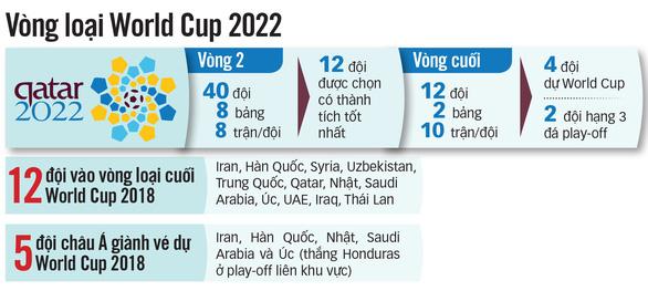 Với tuyển Việt Nam, đường đến World Cup 2022 còn xa lắm - Ảnh 2.