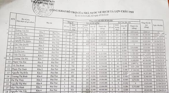 Khai heo bệnh nặng... 405kg để nhận hỗ trợ hơn 21 triệu đồng - Ảnh 2.