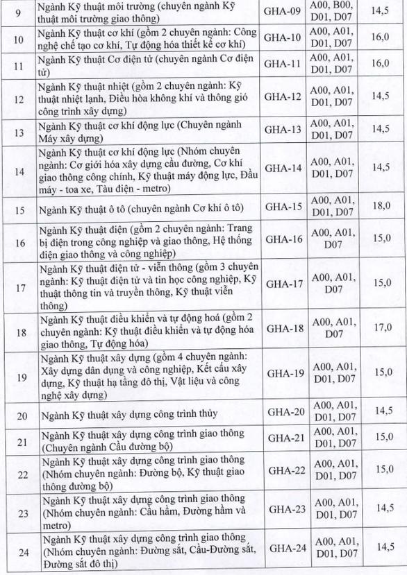 Điểm sàn ĐH Khoa học xã hội và nhân văn TP.HCM: 16,5 - 19,5 - Ảnh 6.
