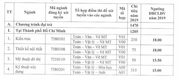 Điểm chuẩn ĐH Sư phạm TP.HCM, điểm sàn ĐH Kiến trúc TP.HCM - Ảnh 4.