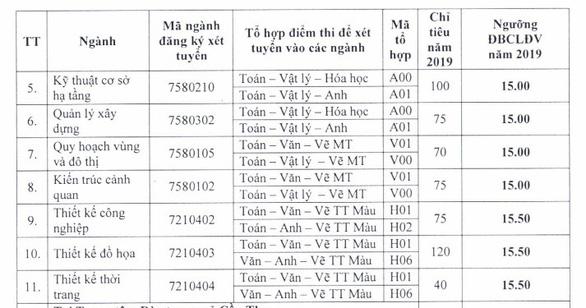Điểm chuẩn ĐH Sư phạm TP.HCM, điểm sàn ĐH Kiến trúc TP.HCM - Ảnh 5.