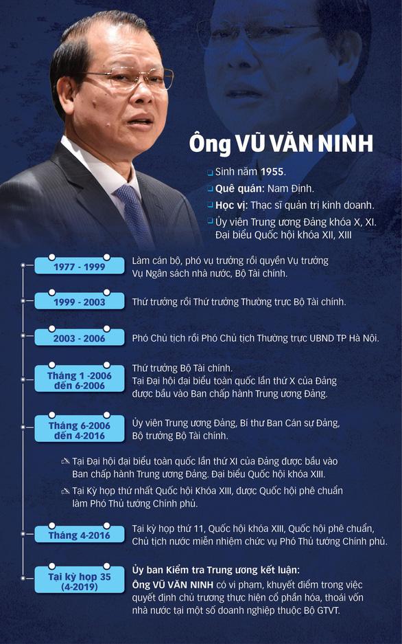Bộ Chính trị kỷ luật cảnh cáo nguyên phó thủ tướng Vũ Văn Ninh - Ảnh 2.