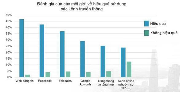 Quy mô thị trường bất động sản Việt Nam vẫn còn nhỏ so với tiềm năng? - Ảnh 3.