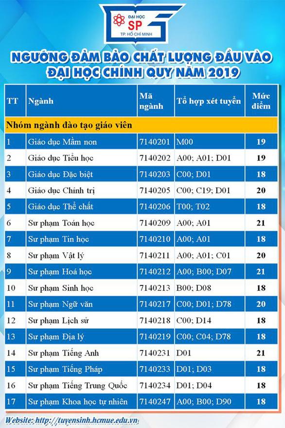 Điểm sàn ĐH Sư phạm TP.HCM, Công nghiệp TP.HCM, Tôn Đức Thắng, Sài Gòn - Ảnh 2.