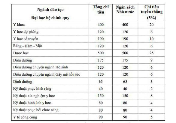 Điểm sàn ĐH Y dược TP.HCM, điểm chuẩn ĐH Nha Trang - Ảnh 2.