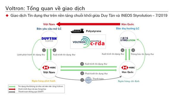 Việt Nam có giao dịch tín dụng thư đầu tiên trên nền tảng blockchain - Ảnh 1.