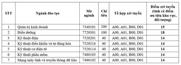 Đại học Quốc tế Miền Đông công bố điểm xét tuyển năm 2019 - Ảnh 3.