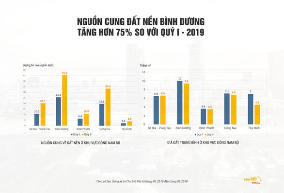 Bình Dương - 'Thỏi nam châm' của thị trường đất nền Đông Nam Bộ - Ảnh 1.