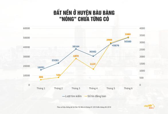 Bình Dương - 'Thỏi nam châm' của thị trường đất nền Đông Nam Bộ - Ảnh 3.
