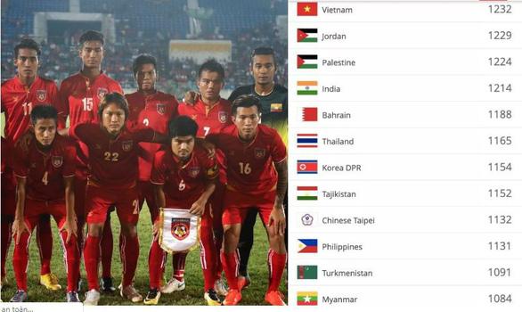 Bảng xếp hạng FIFA tháng 7-2019: Tuyển Việt Nam tụt hạng, hơn Thái Lan 18 bậc - Ảnh 1.