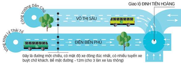 TP.HCM bố trí làn xe buýt ưu tiên ra sao? - Ảnh 1.