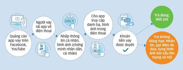 Vay tiền qua app: quá nhanh, quá nguy hiểm - Ảnh 2.