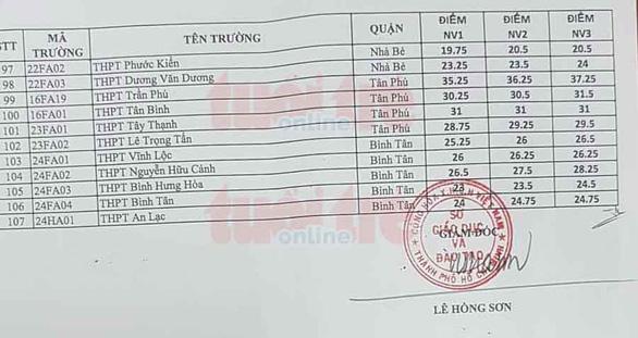 Mời xem điểm chuẩn lớp 10 tất cả các trường ở TP.HCM - Ảnh 4.