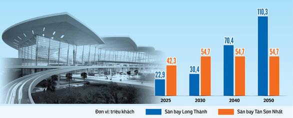 Sân bay Long Thành 4,8 tỉ USD có gì? - Ảnh 6.