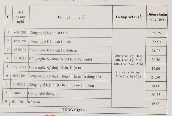 Điểm chuẩn Trường CĐ Kỹ thuật Cao Thắng tăng 1-2 điểm, 2.700 thí sinh trúng tuyển - Ảnh 2.
