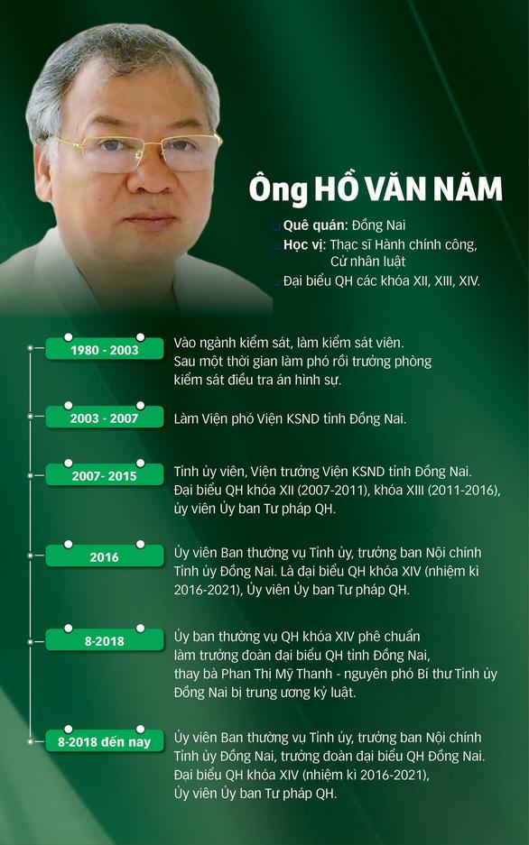Cách chức trưởng Ban Nội chính Tỉnh ủy Đồng Nai Hồ Văn Năm - Ảnh 2.