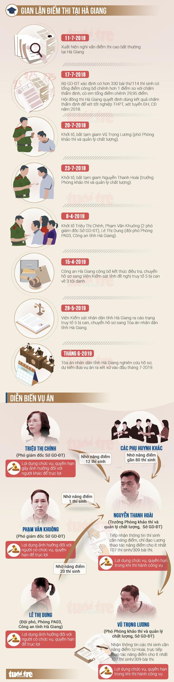 Chủ tọa xử gian lận thi cử Hà Giang là  phó chánh Tòa hình sự - TAND tỉnh Hà Giang - Ảnh 3.