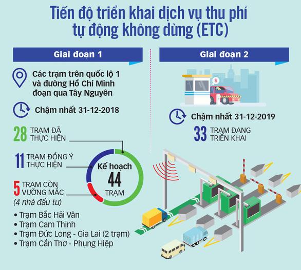 Tổng cục Đường bộ ra tối hậu thư sẽ tạm dừng thu phí từ 18h ngày 10-7 với 4 dự án BOT - Ảnh 4.