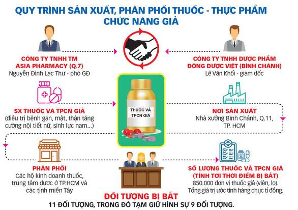 Asia Pharmacy và Đông Dược Việt không đủ điều kiện sản xuất thuốc - Ảnh 1.