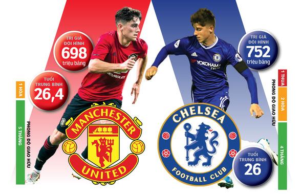 M.U mới mẻ đấu Chelsea tươi trẻ - Ảnh 1.