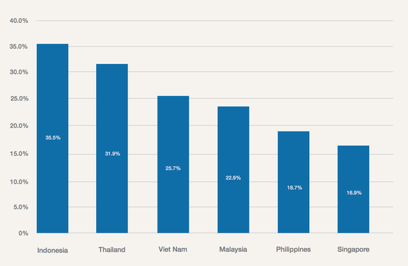 Cứ 20 bạn trẻ Việt, có 5 mơ làm chủ doanh nghiệp - Ảnh 1.