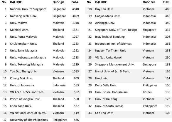 Xếp hạng các đại học Việt Nam qua công bố quốc tế - Ảnh 3.
