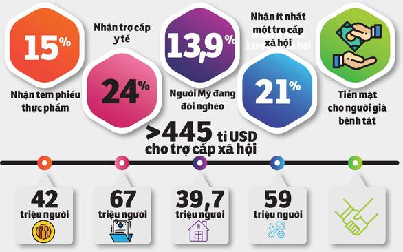 Người Việt ảnh hưởng ra sao với quy định gánh nặng xã hội của Trump? - Ảnh 2.