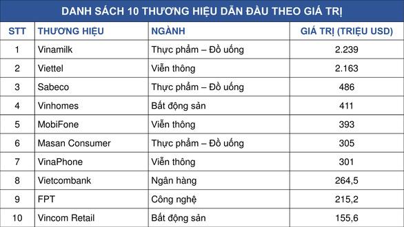 Năm thứ tư liên tiếp Vinamilk là thương hiệu hàng đầu Việt Nam - Ảnh 1.