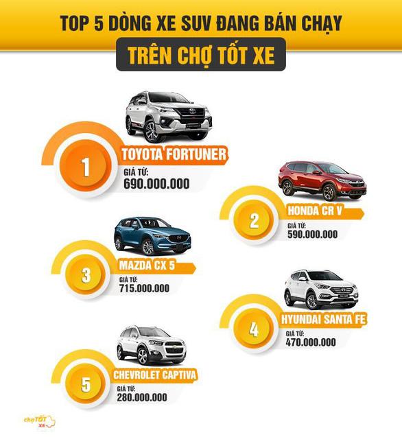 Toyota Fortuner 2016 - xe cũ vẫn bán chạy nhờ giữ giá tốt - Ảnh 1.