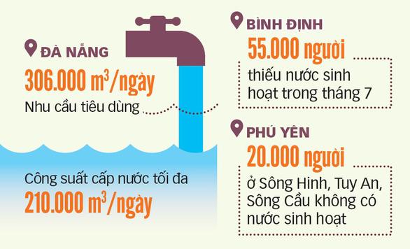 Miền Trung vật vã khát: Hồ cạn, sông mặn, dân thức đêm hứng nước - Ảnh 2.
