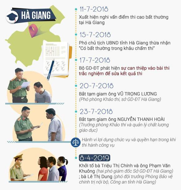 Viện kiểm sát Hà Giang: Không có chuyện dùng tiền mua điểm - Ảnh 4.