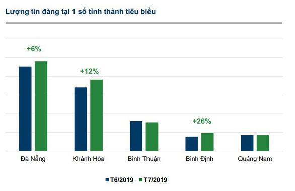 Tin rao bán và lượng quan tâm bất động sản Đà Nẵng tăng nhẹ - Ảnh 1.