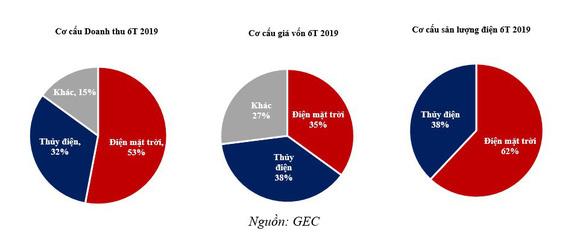 GEC đạt 2/3 lợi nhuận trước thuế trong 6 tháng đầu năm 2019 - Ảnh 2.